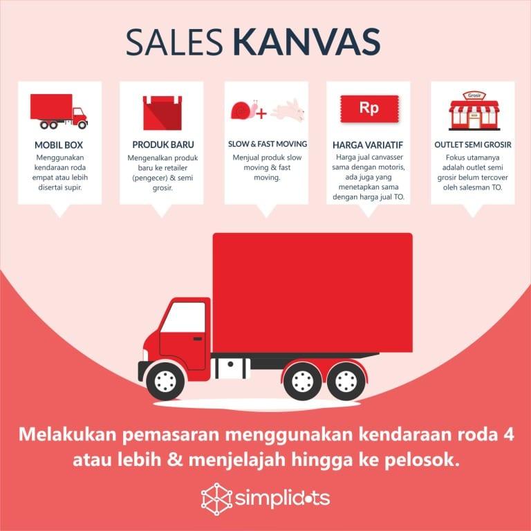 Sales Kanvasing
