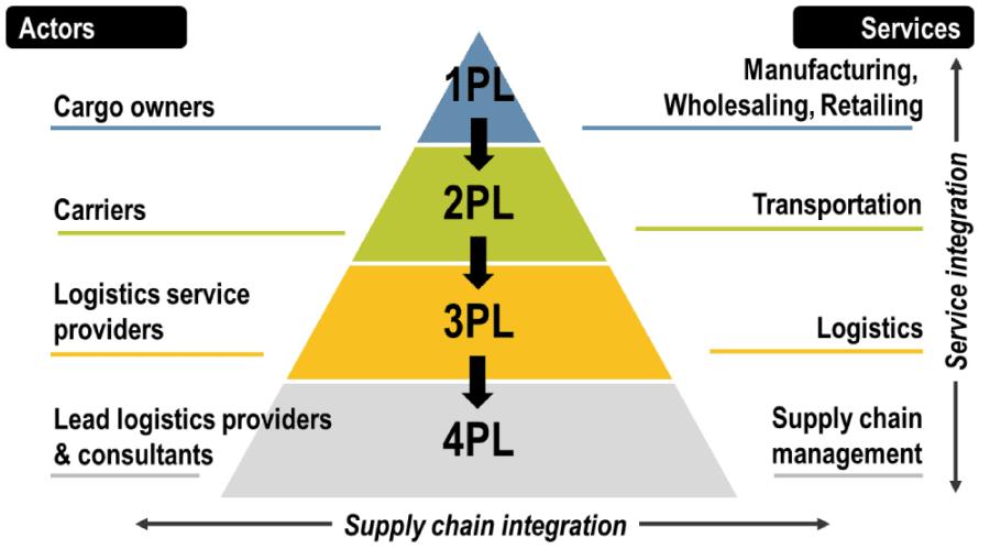 Pengertian Logistic Provider