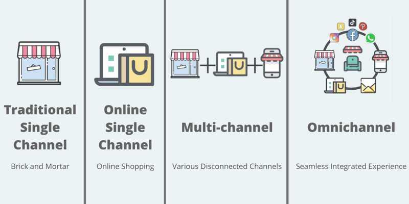 Perbedaan Antara Single-Channel, Multichannel Dan Omnichannel