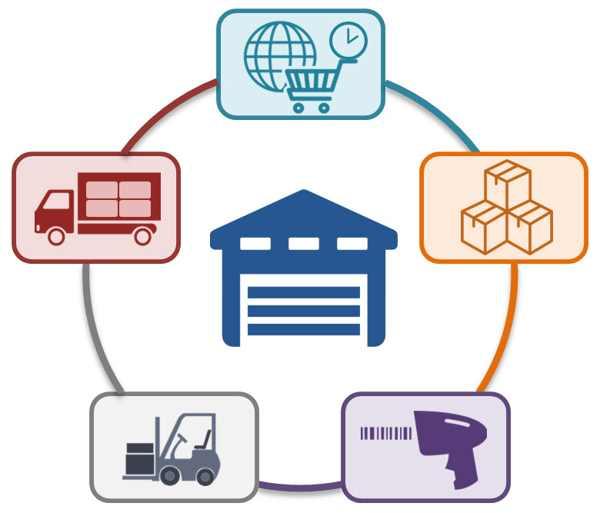 Konsep Dasar Warehouse Management System dan Mengapa Anda Harus Mulai Menggunakannya